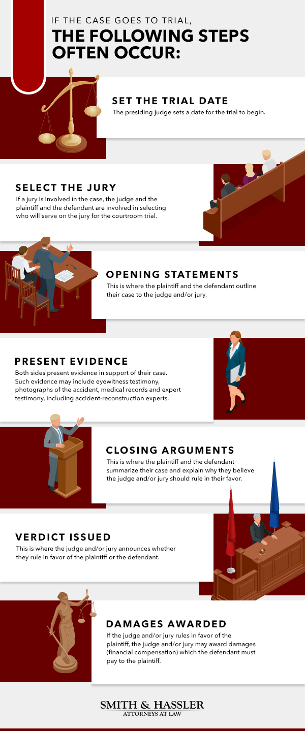 What Happens If My Case Goes to Trial Infographic