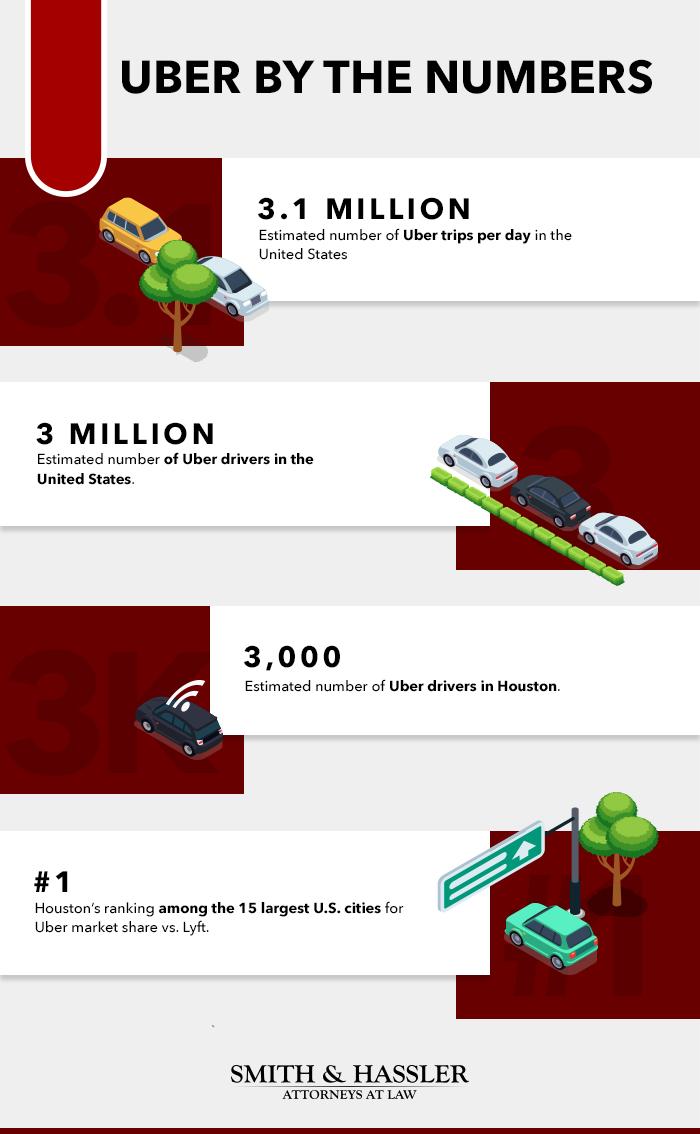 Uber statistics infographic