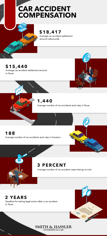 Sar Accident Compensation infographic